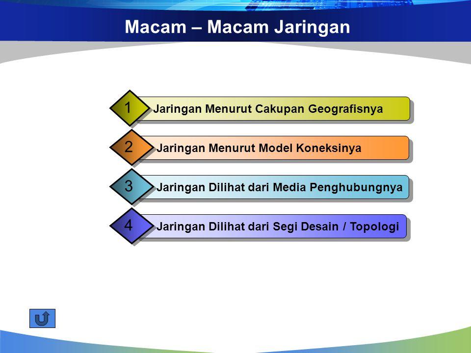 Macam – Macam Jaringan Jaringan Menurut Cakupan Geografisnya 1 Jaringan Menurut Model Koneksinya 2 Jaringan Dilihat dari Media Penghubungnya 3 Jaringan Dilihat dari Segi Desain / Topologi 4