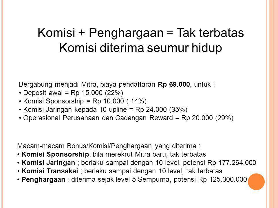 Bergabung menjadi Mitra, biaya pendaftaran Rp 69.000, untuk : • Deposit awal = Rp 15.000 (22%) • Komisi Sponsorship = Rp 10.000 ( 14%) • Komisi Jaringan kepada 10 upline = Rp 24.000 (35%) • Operasional Perusahaan dan Cadangan Reward = Rp 20.000 (29%) Macam-macam Bonus/Komisi/Penghargaan yang diterima : • Komisi Sponsorship; bila merekrut Mitra baru, tak terbatas • Komisi Jaringan ; berlaku sampai dengan 10 level, potensi Rp 177.264.000 • Komisi Transaksi ; berlaku sampai dengan 10 level, tak terbatas • Penghargaan : diterima sejak level 5 Sempurna, potensi Rp 125.300.000 Komisi + Penghargaan = Tak terbatas Komisi diterima seumur hidup