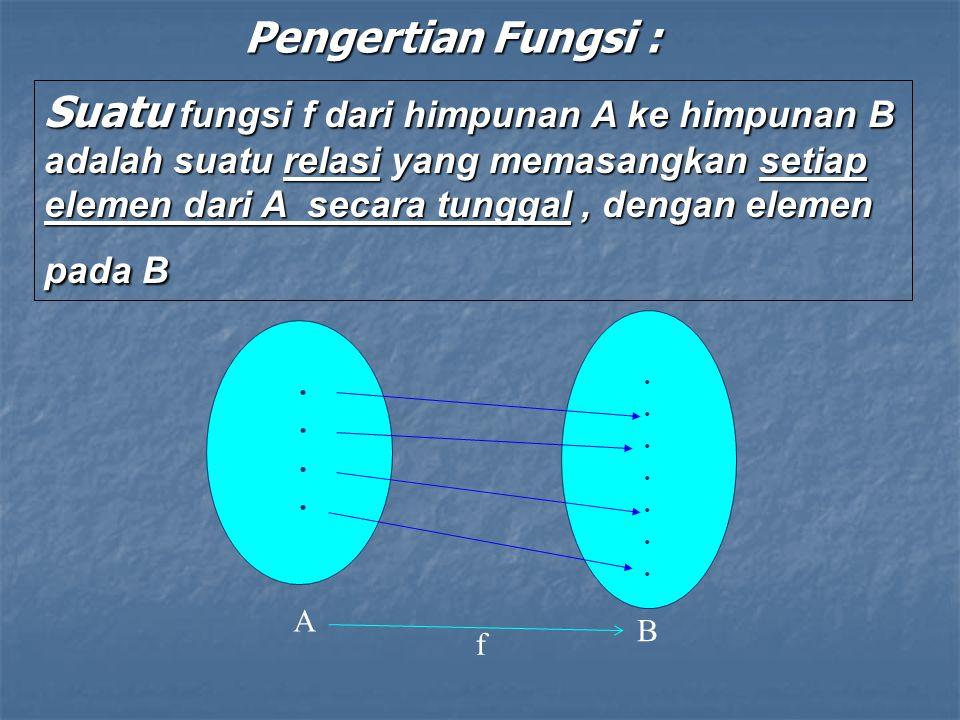 Contoh Fungsi Kuadrat