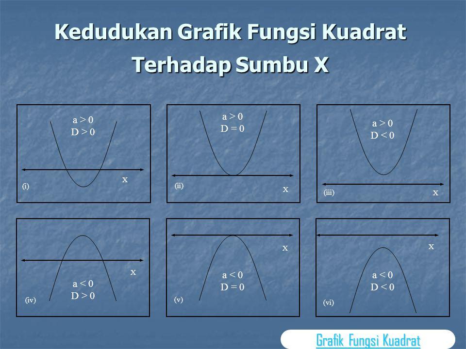 Contoh:  Grafik sebuah fungsi kuadrat berpuncak di titik (1, –8) dan memotong sumbu X positif berabsis 3. Tentukan persamaan grafik fungsi tersebut?