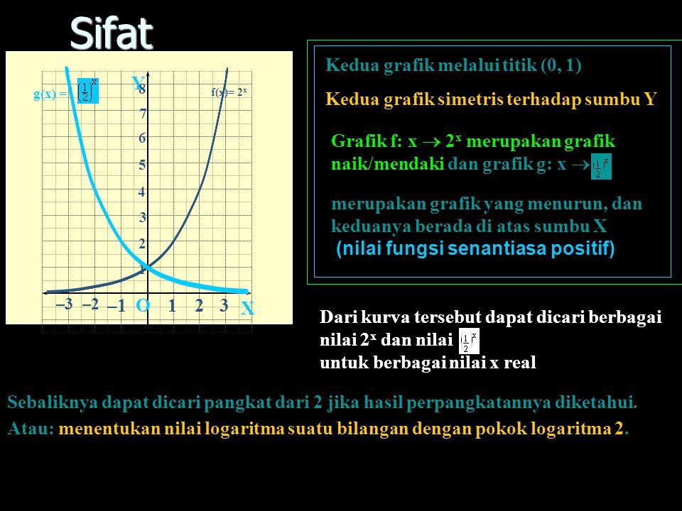 Grafik f(x) = 2 x dan g(x) = X Y O123 –3–2 –1 1 2 3 4 5 6 7 8 f(x)= 2 x g(x) = xRxRxRxR