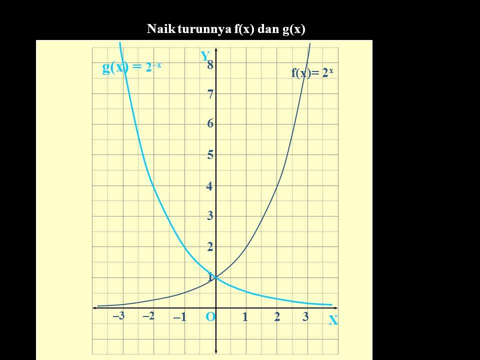  (0,1)  (1,2)  (3,8)  (4,16) XO Y   (  2,1/4) AA  B  14 DD CC  (2,4)  (  1, ½ ) CONTOH 1. Berapa nilai Dari x = 3,5 tariklah garis