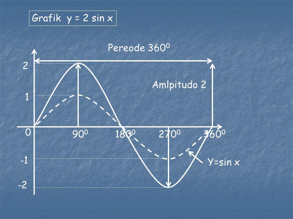 0 1 -1 90 0 180 0 270 0 360 0 Grafik y = sin x amplitudo 1 pereode FUNGSI TRIGONOMETRI