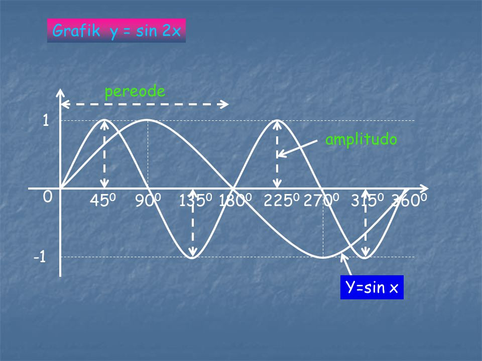 0 1 90 0 180 0 270 0 360 0 Grafik y = 2 sin x 2 -2 Pereode 360 0 Amlpitudo 2 Y=sin x