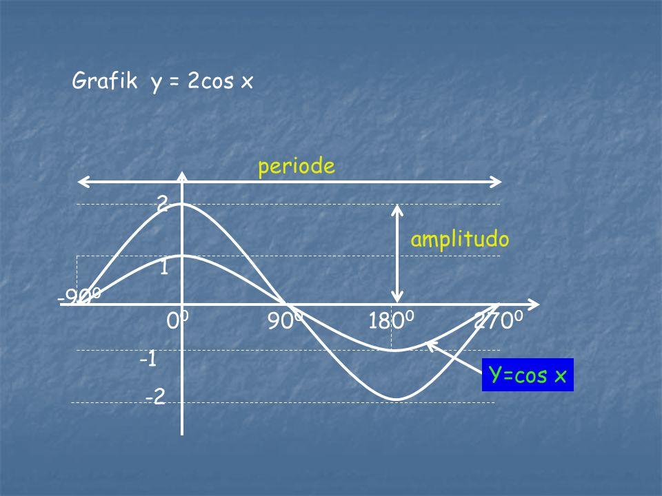 -90 0 1 -1 0 0 90 0 180 0 270 0 Grafik y = cos x amplitudo 1 pereode