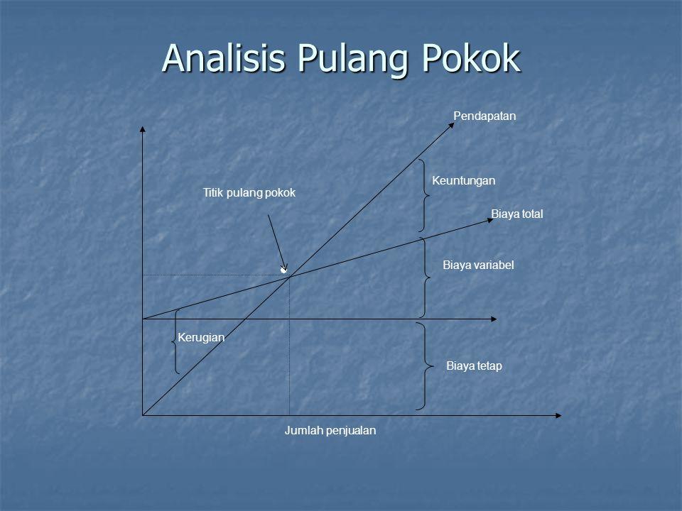 Penerapan Fungsi  Penerapan Fungsi dalam Ekonomi 1. Fungsi Permintaan 2. Fungsi penawaran 3. Keseimbangan pasar 4. Analisis Pulang Pokok  Penerapan