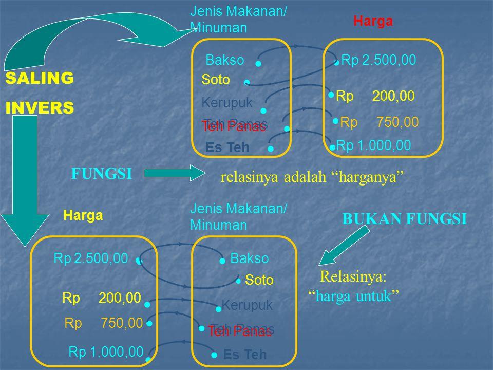 Fungsi Linear SSSSebidang tanah dengan harga perolehan Rp.