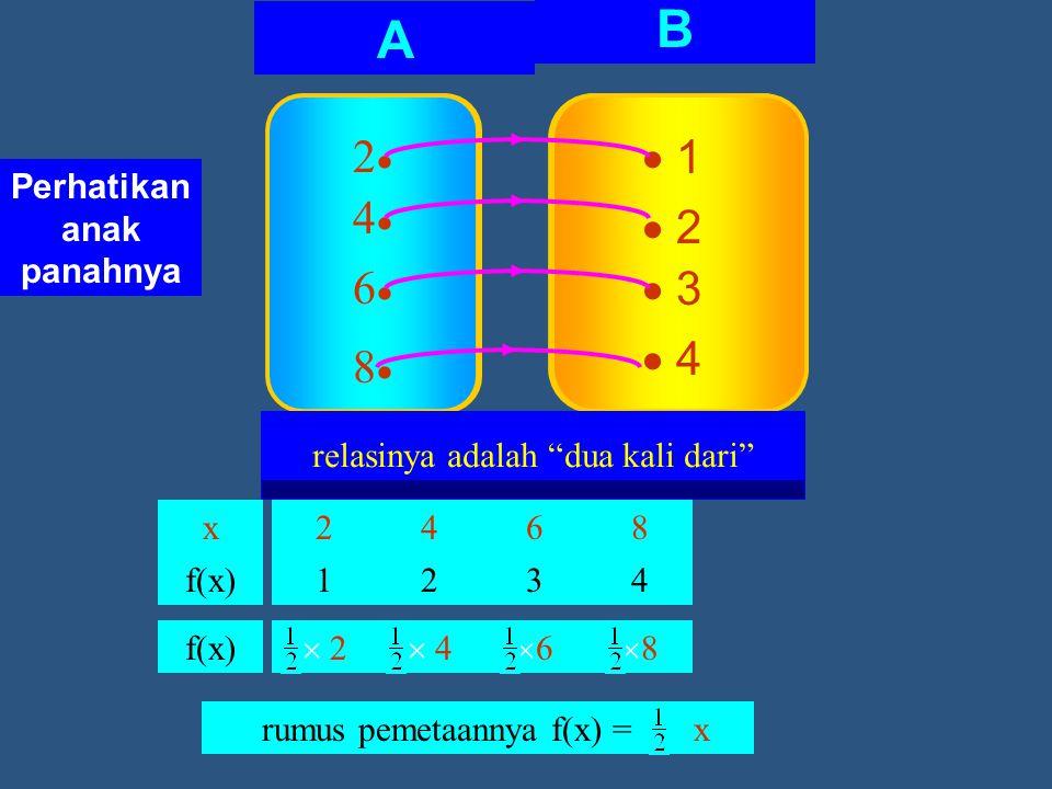 Jenis Makanan/ Minuman Soto Kerupuk Teh Panas Es Teh Harga Rp 200,00 Rp 750,00 Rp 1.000,00          Bakso Rp 2.500,00 relasinya adalah harganya A B 22 44 66 88  1  2  3  4 relasinya adalah dua kali dari Perhatikan anak panahnya x f(x) 2 1 4 2 6 3 8 4  2 2  4 4 66 88 rumus pemetaannya f(x) = x