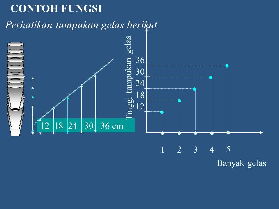  5 210 50 x 5 x= f (x) f: x  5 x Perhatikan fungsi f berikut: x Masukan Funggsi f f(x) Keluaran Fungsi kita bayangkan sebagai suatu mesin yang digam