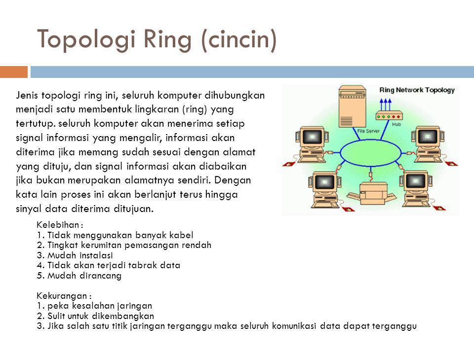 Topologi Ring (cincin) Kelebihan : 1. Tidak menggunakan banyak kabel 2. Tingkat kerumitan pemasangan rendah 3. Mudah instalasi 4. Tidak akan terjadi t