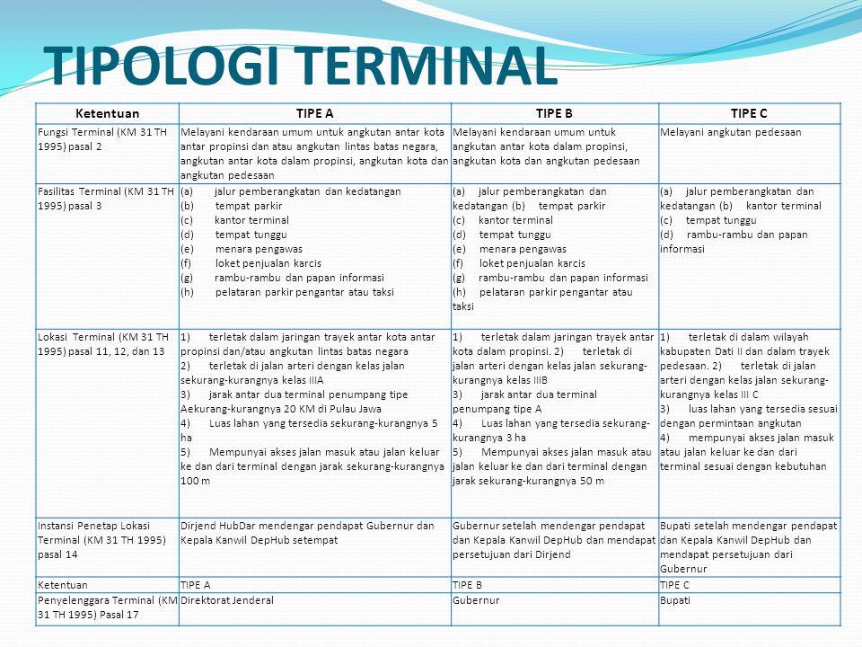 TIPOLOGI TERMINAL KetentuanTIPE ATIPE BTIPE C Fungsi Terminal (KM 31 TH 1995) pasal 2 Melayani kendaraan umum untuk angkutan antar kota antar propinsi