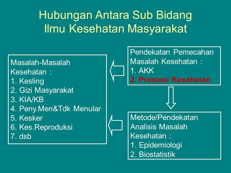 Hubungan Antara Sub Bidang Ilmu Kesehatan Masyarakat Pendekatan Pemecahan Masalah Kesehatan : 1.AKK 2.Promosi Kesehatan Metode/Pendekatan Analisis Masalah Kesehatan : 1.Epidemiologi 2.Biostatistik Masalah-Masalah Kesehatan : 1.Kesling 2.Gizi Masyarakat 3.KIA/KB 4.Peny.Men&Tdk Menular 5.Kesker 6.Kes.Reproduksi 7.dsb