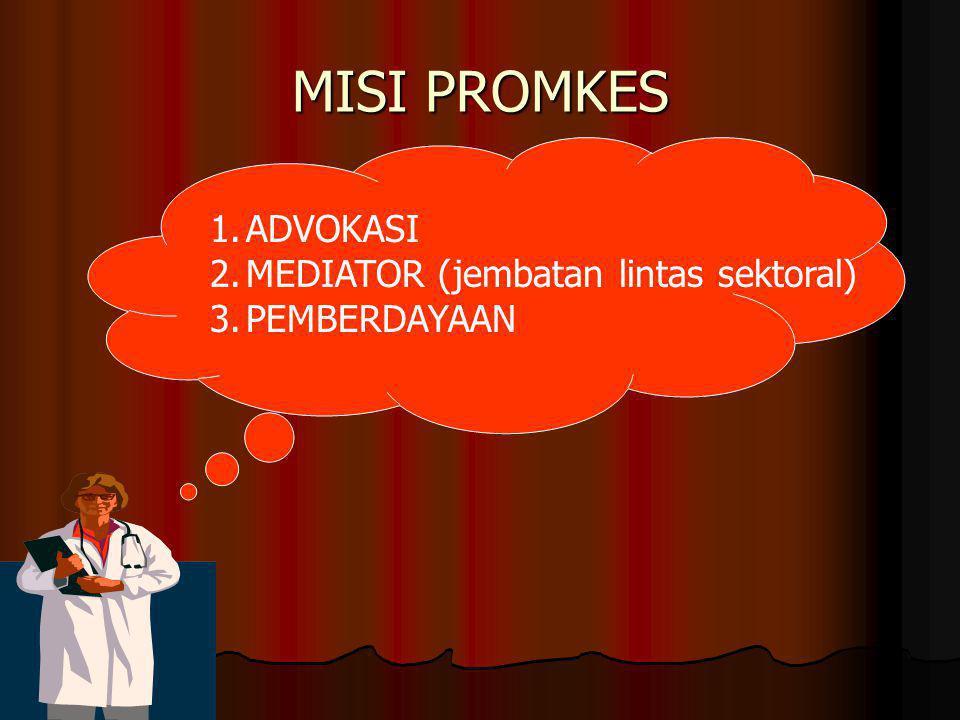 MISI PROMKES 1.ADVOKASI 2.MEDIATOR (jembatan lintas sektoral) 3.PEMBERDAYAAN