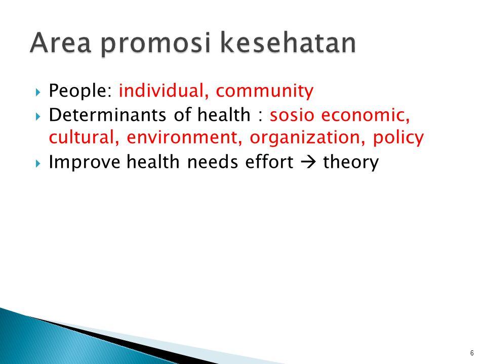  Sebagian besar teori perilaku kesh dan promosi kesh diadaptasi dari ilmu2 sosial dan perilaku.