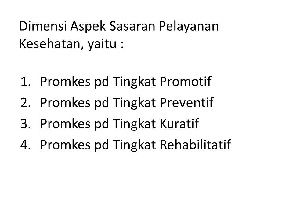 Dimensi Aspek Sasaran Pelayanan Kesehatan, yaitu : 1.Promkes pd Tingkat Promotif 2.Promkes pd Tingkat Preventif 3.Promkes pd Tingkat Kuratif 4.Promkes