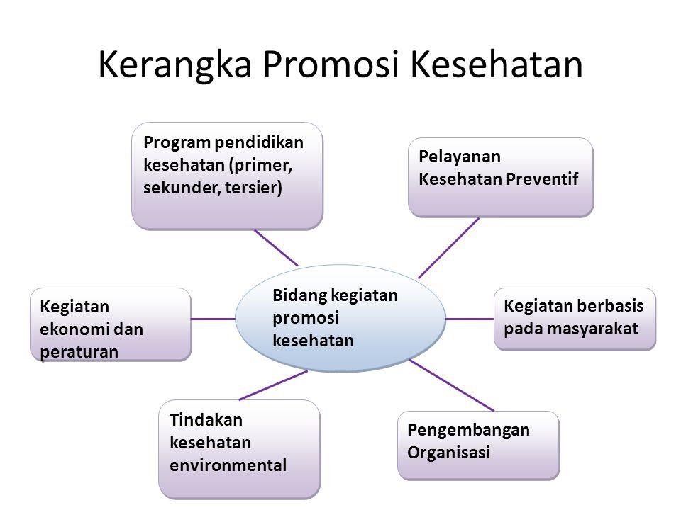 Kerangka Promosi Kesehatan Bidang kegiatan promosi kesehatan Program pendidikan kesehatan (primer, sekunder, tersier) Tindakan kesehatan environmental