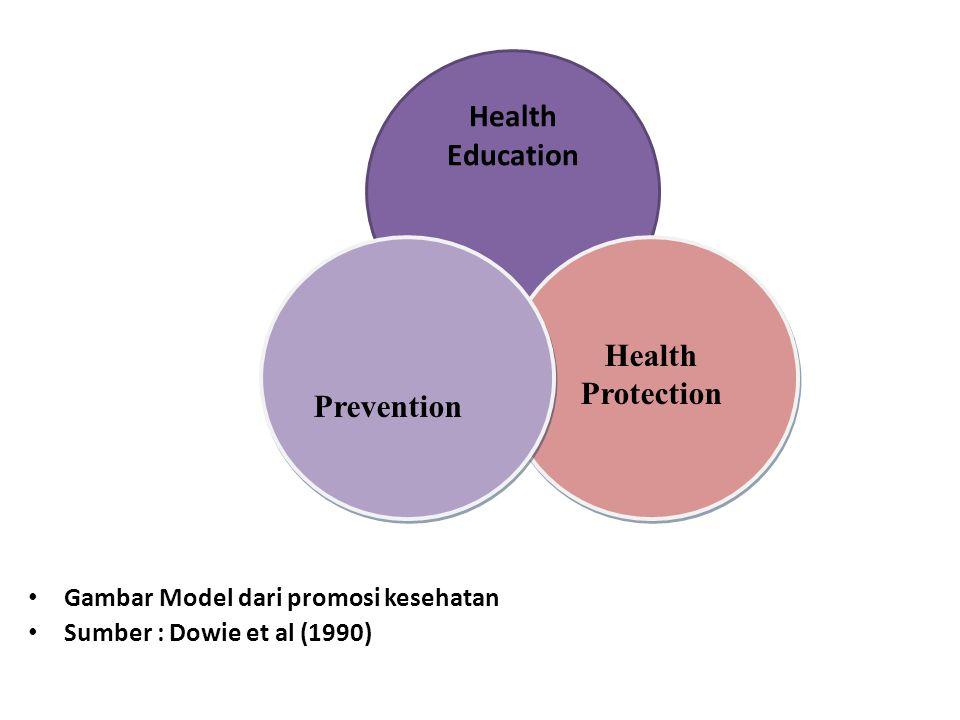• Gambar Model dari promosi kesehatan • Sumber : Dowie et al (1990) Health Education Health Protection Prevention