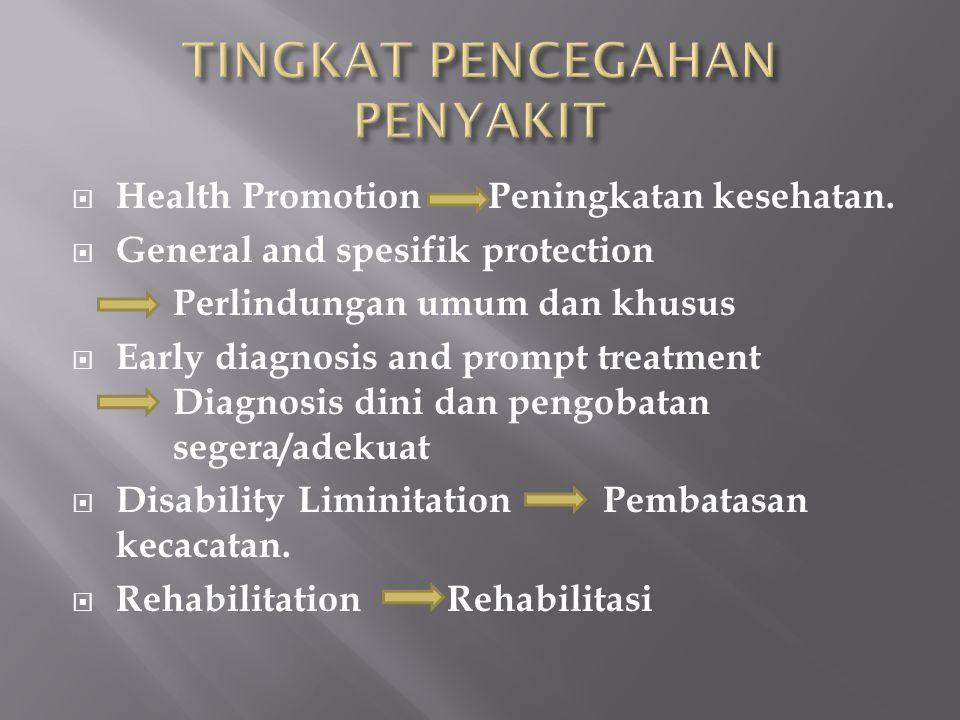  Health Promotion Peningkatan kesehatan.  General and spesifik protection Perlindungan umum dan khusus  Early diagnosis and prompt treatment Diagno