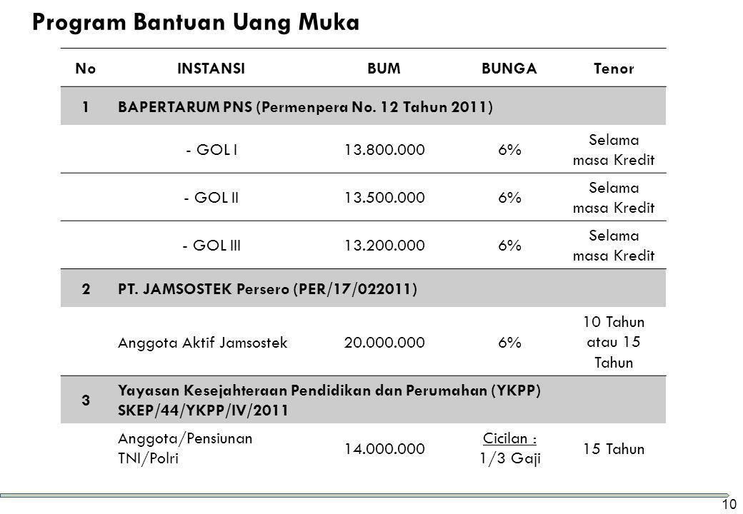 NoINSTANSIBUMBUNGATenor 1BAPERTARUM PNS (Permenpera No. 12 Tahun 2011) - GOL I13.800.0006% Selama masa Kredit - GOL II13.500.0006% Selama masa Kredit