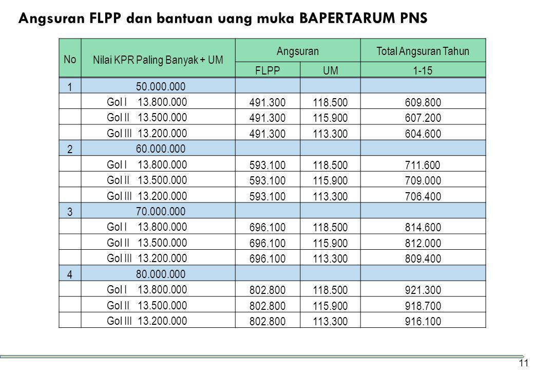Angsuran FLPP dan bantuan uang muka BAPERTARUM PNS NoNilai KPR Paling Banyak + UM AngsuranTotal Angsuran Tahun FLPPUM1-15 1 50.000.000 Gol I 13.800.00