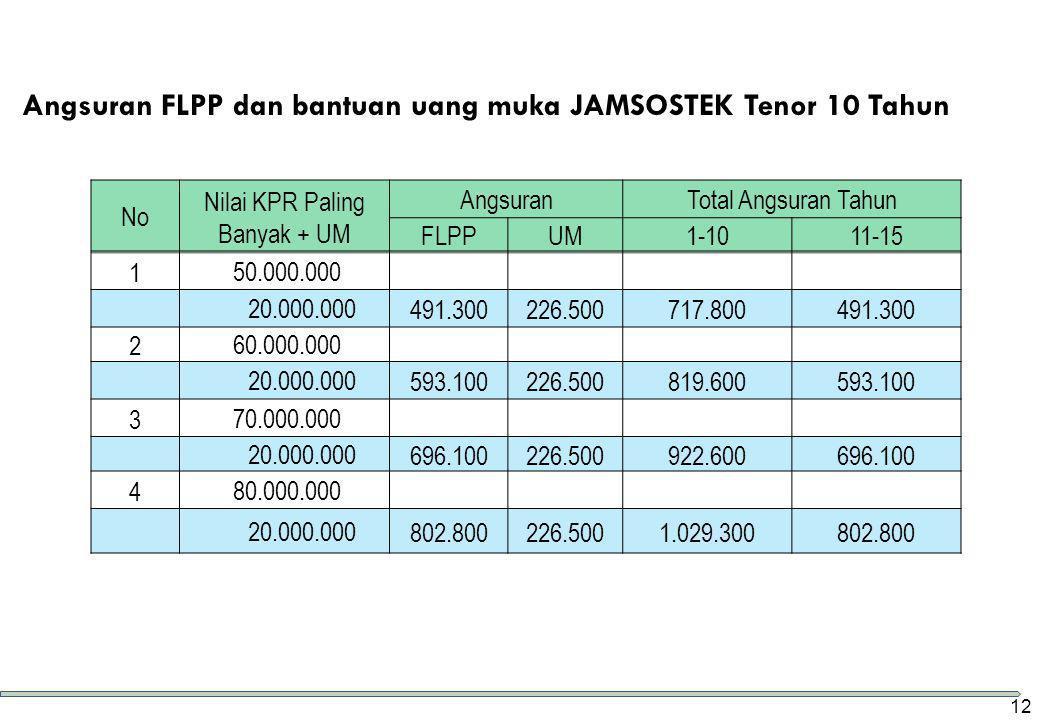 Angsuran FLPP dan bantuan uang muka JAMSOSTEK Tenor 10 Tahun No Nilai KPR Paling Banyak + UM AngsuranTotal Angsuran Tahun FLPPUM1-1011-15 1 50.000.000