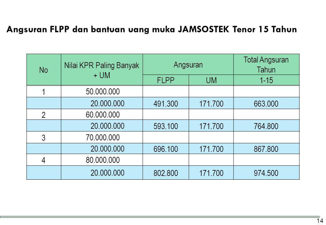 Angsuran FLPP dan bantuan uang muka JAMSOSTEK Tenor 15 Tahun No Nilai KPR Paling Banyak + UM Angsuran Total Angsuran Tahun FLPPUM1-15 1 50.000.000 20.