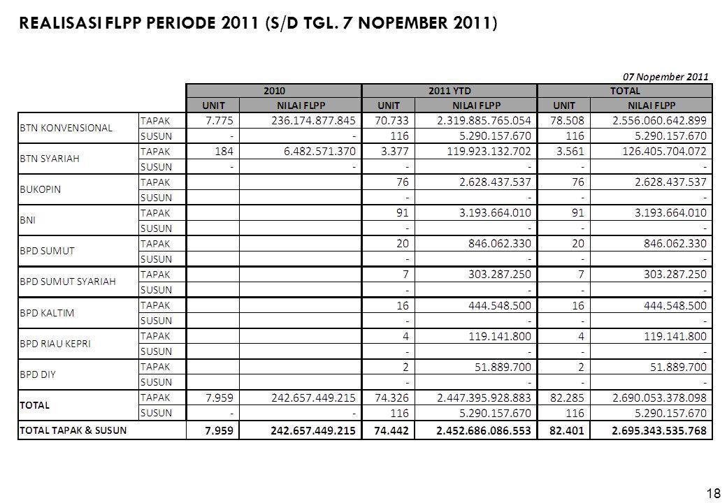 REALISASI FLPP PERIODE 2011 (S/D TGL. 7 NOPEMBER 2011) 1818
