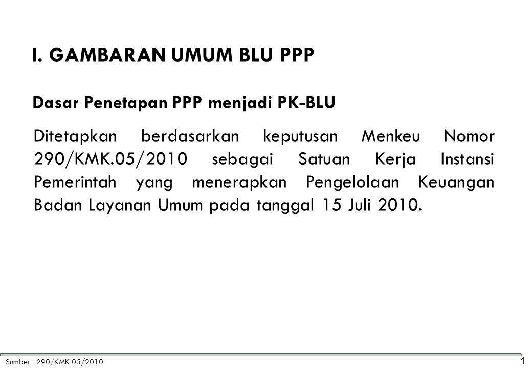 Sumber : 290/KMK.05/2010 Dasar Penetapan PPP menjadi PK-BLU Ditetapkan berdasarkan keputusan Menkeu Nomor 290/KMK.05/2010 sebagai Satuan Kerja Instans