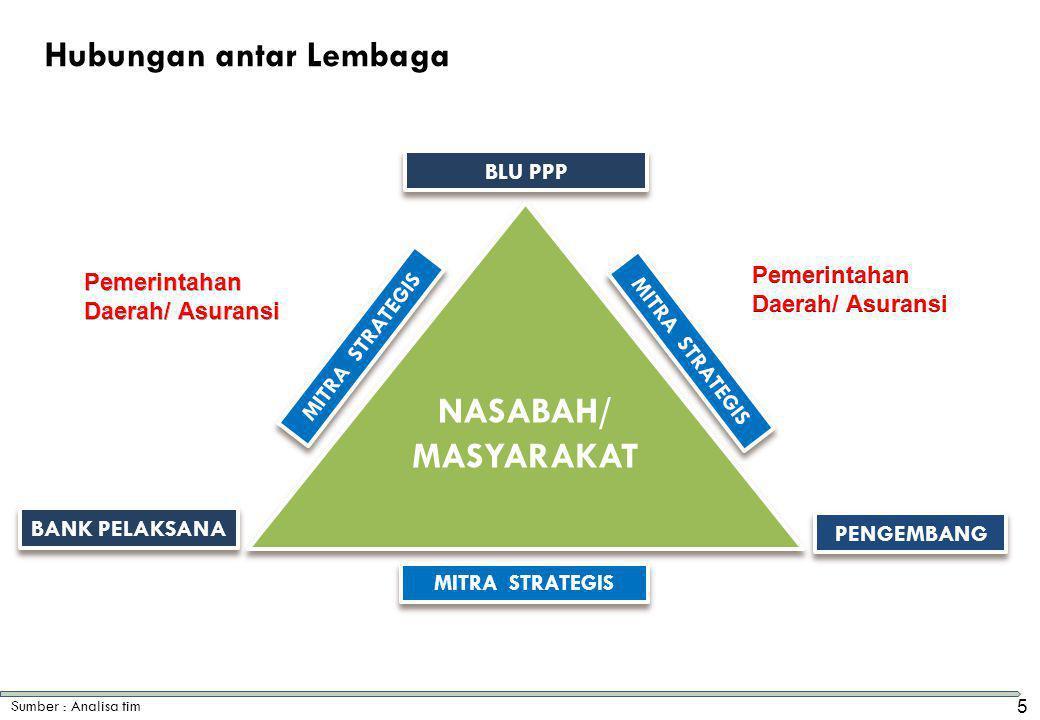 NASABAH/ MASYARAKAT BLU PPP BANK PELAKSANA PENGEMBANG MITRA STRATEGIS Sumber : Analisa tim Hubungan antar Lembaga 5