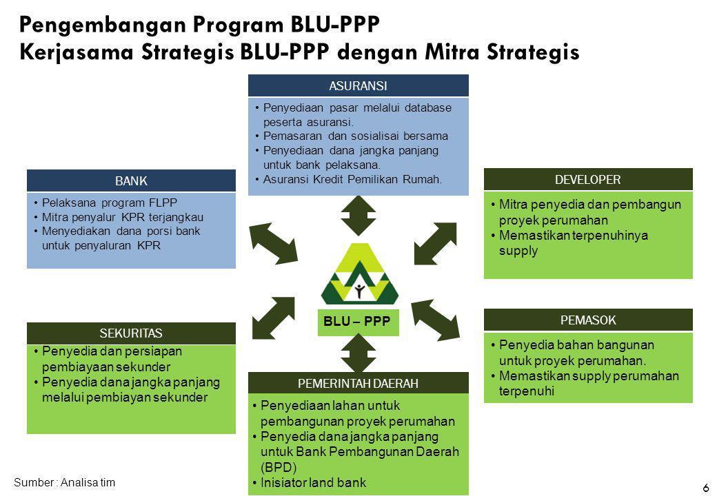 BLU – PPP ASURANSI •Penyediaan pasar melalui database peserta asuransi. •Pemasaran dan sosialisai bersama •Penyediaan dana jangka panjang untuk bank p