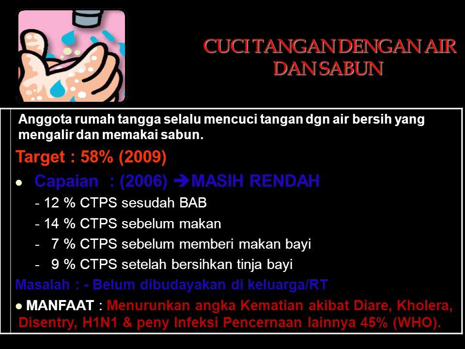 Anggota rumah tangga selalu mencuci tangan dgn air bersih yang mengalir dan memakai sabun. Target : 58% (2009)  Capaian : (2006)  MASIH RENDAH - 12