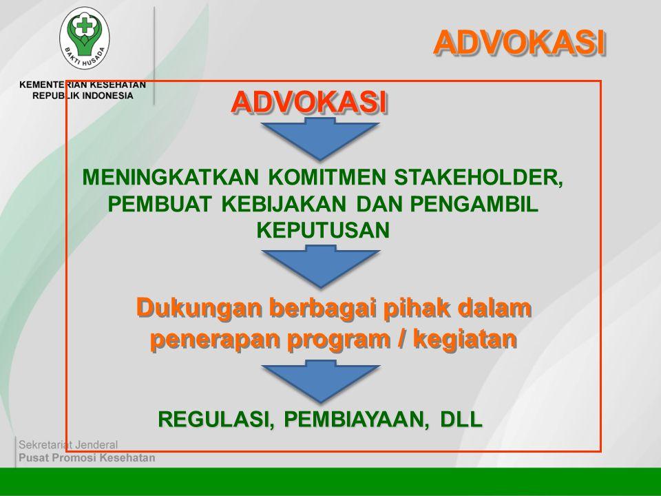 ADVOKASIADVOKASI MENINGKATKAN KOMITMEN STAKEHOLDER, PEMBUAT KEBIJAKAN DAN PENGAMBIL KEPUTUSAN Dukungan berbagai pihak dalam penerapan program / kegiat