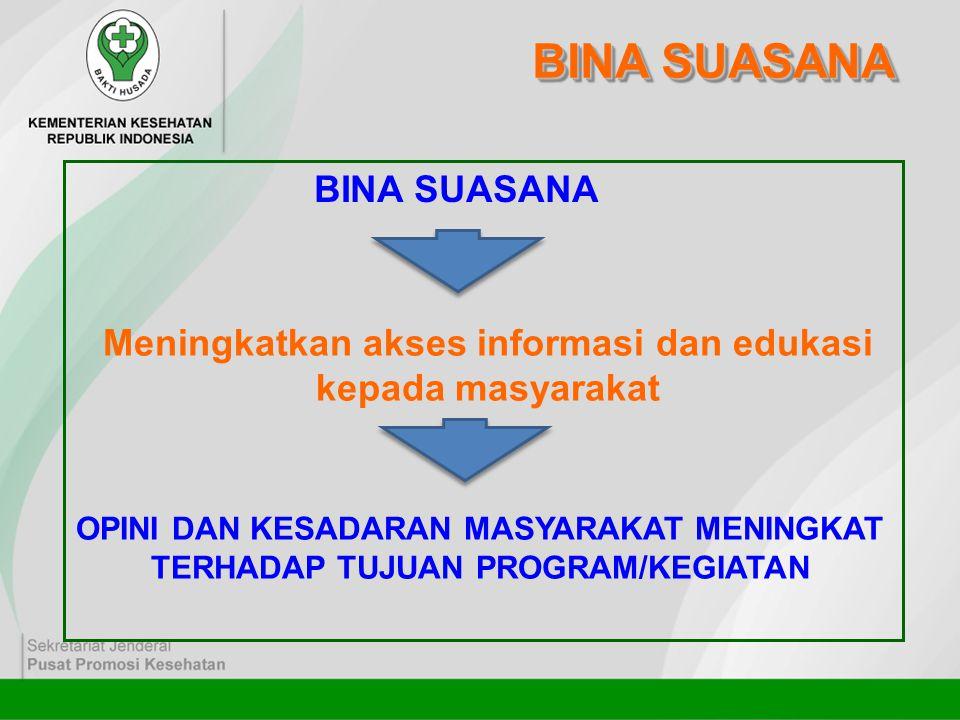 BINA SUASANA Meningkatkan akses informasi dan edukasi kepada masyarakat OPINI DAN KESADARAN MASYARAKAT MENINGKAT TERHADAP TUJUAN PROGRAM/KEGIATAN BINA