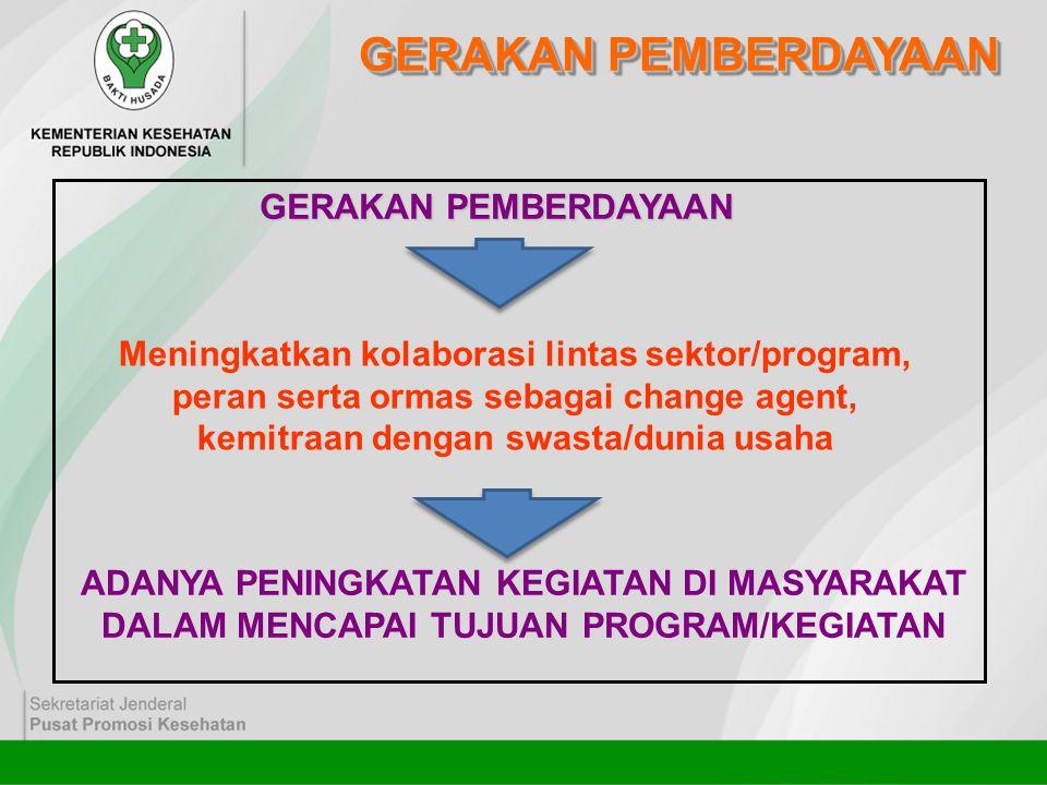 GERAKAN PEMBERDAYAAN Meningkatkan kolaborasi lintas sektor/program, peran serta ormas sebagai change agent, kemitraan dengan swasta/dunia usaha ADANYA