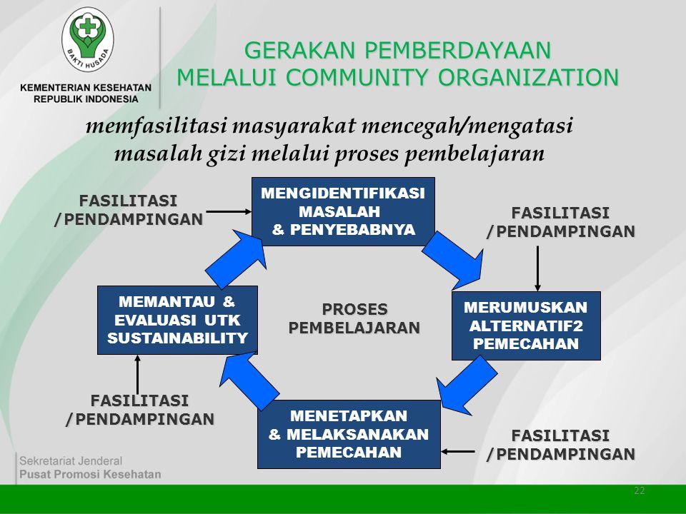 22 GERAKAN PEMBERDAYAAN MELALUI COMMUNITY ORGANIZATION MENGIDENTIFIKASI MASALAH & PENYEBABNYA MERUMUSKAN ALTERNATIF2 PEMECAHAN MENETAPKAN & MELAKSANAK