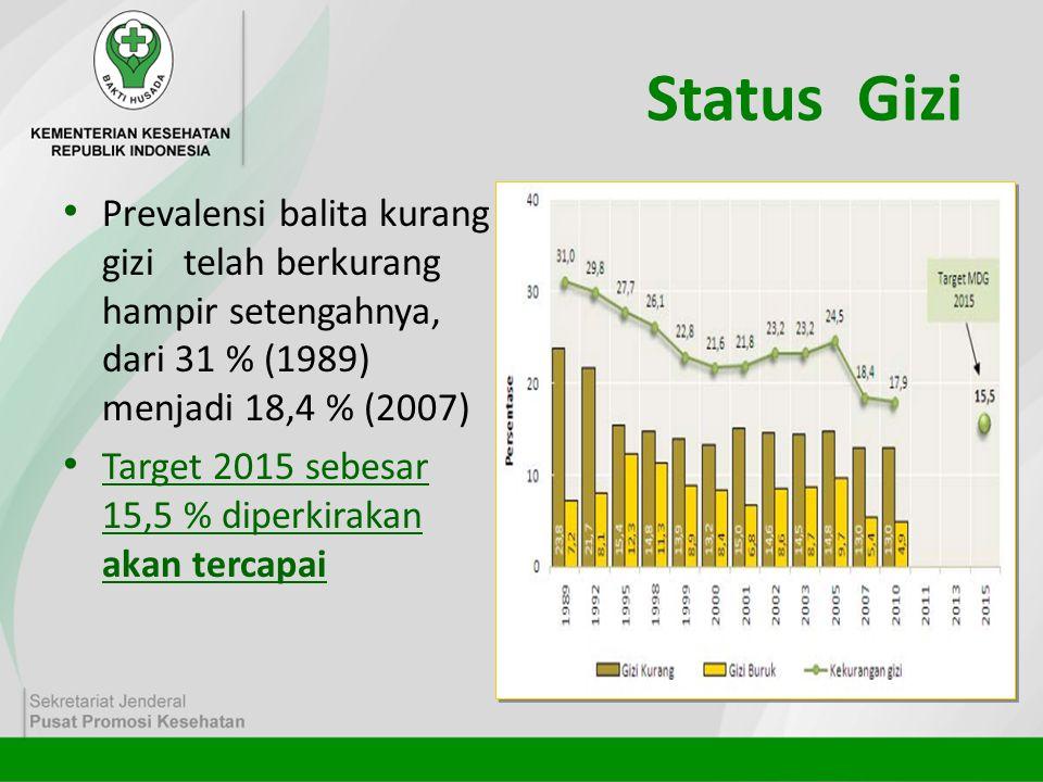 Status Gizi • Prevalensi balita kurang gizi telah berkurang hampir setengahnya, dari 31 % (1989) menjadi 18,4 % (2007) • Target 2015 sebesar 15,5 % di