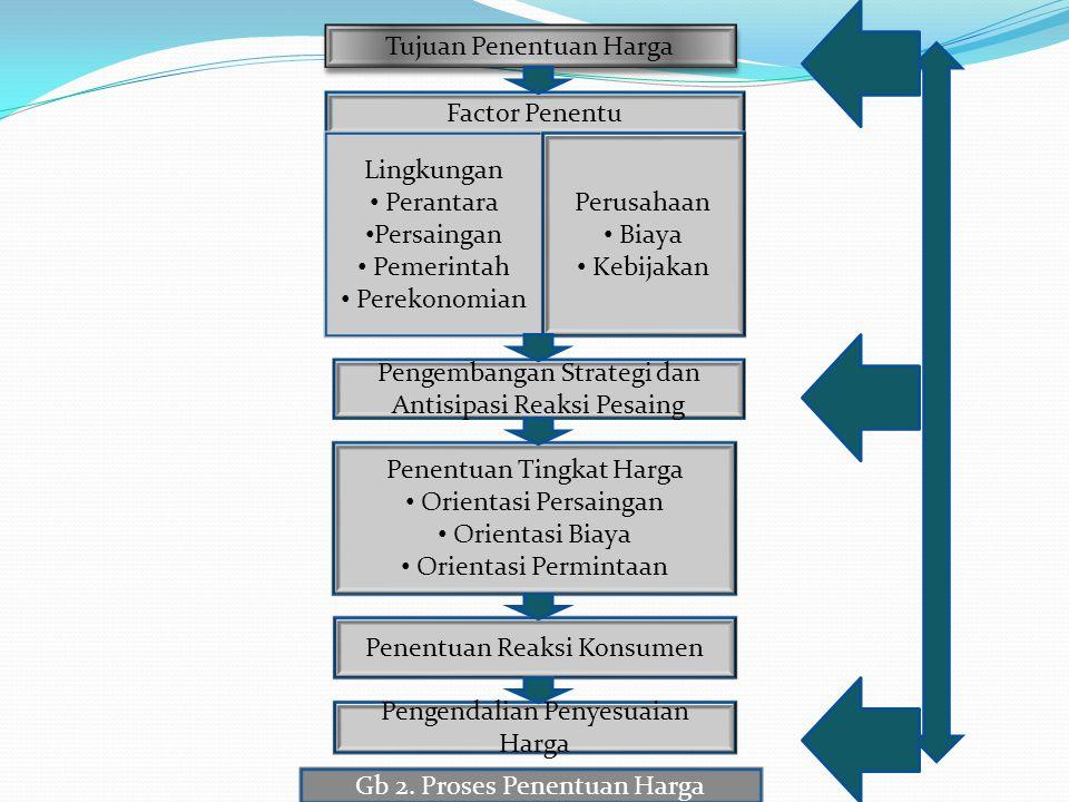 Tujuan Penentuan Harga Factor Penentu Lingkungan • Perantara • Persaingan • Pemerintah • Perekonomian Pengembangan Strategi dan Antisipasi Reaksi Pesa