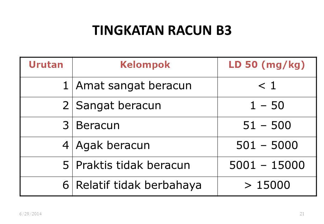 6/29/201421 TINGKATAN RACUN B3 UrutanKelompokLD 50 (mg/kg) 1Amat sangat beracun< 1 2Sangat beracun1 – 50 3Beracun51 – 500 4Agak beracun501 – 5000 5Pra