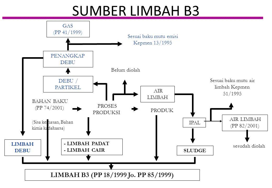 GAS (PP 41/1999) PENANGKAP DEBU DEBU / PARTIKEL PROSES PRODUKSI AIR LIMBAH AIR LIMBAH (PP 82/2001) - LIMBAH PADAT - LIMBAH CAIR LIMBAH B3 (PP 18/1999