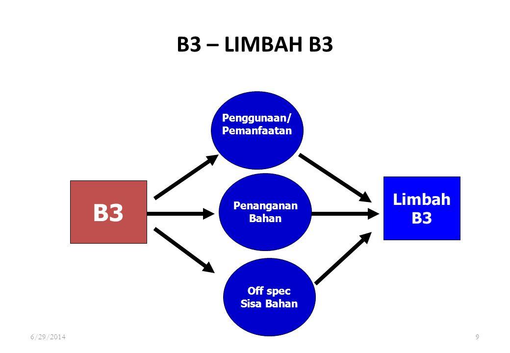 9 B3 – LIMBAH B3 B3 Penggunaan/ Pemanfaatan Limbah B3 Penanganan Bahan Off spec Sisa Bahan 6/29/2014