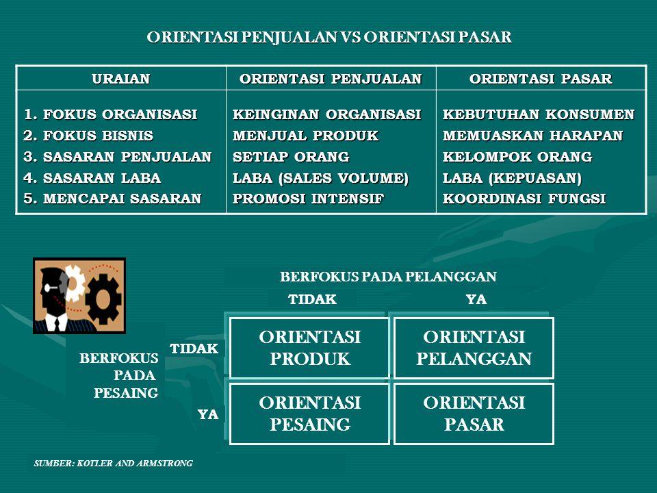 ORIENTASI PENJUALAN VS ORIENTASI PASAR URAIAN ORIENTASI PENJUALAN ORIENTASI PASAR 1. FOKUS ORGANISASI 2. FOKUS BISNIS 3. SASARAN PENJUALAN 4. SASARAN