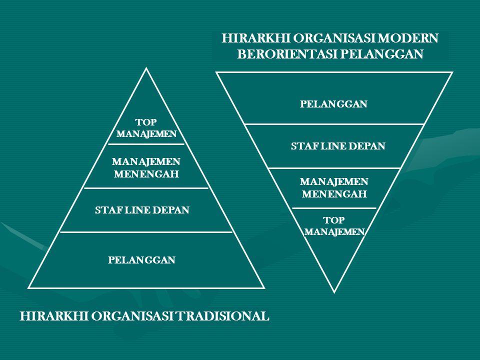 PELANGGAN STAF LINE DEPAN MANAJEMEN MENENGAH MANAJEMEN MENENGAH TOP MANAJEMEN TOP MANAJEMEN HIRARKHI ORGANISASI TRADISIONAL HIRARKHI ORGANISASI MODERN