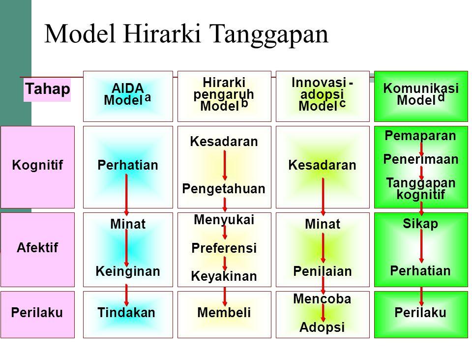 Model Hirarki Tanggapan Komunikasi Model d AIDA Model a Innovasi - adopsi Model c Hirarki pengaruh Model b Tahap Kognitif Afektif Perilaku Kesadaran Mencoba Adopsi Minat Penilaian Membeli Menyukai Preferensi Keyakinan Kesadaran Pengetahuan Perhatian Minat Keinginan TindakanPerilaku Sikap Perhatian Pemaparan Penerimaan Tanggapan kognitif