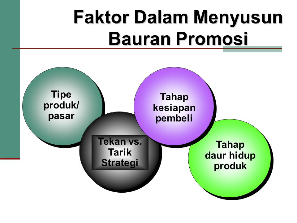 Tahap daur hidup produk Tipe produk/ pasar Tekan vs. Tarik Strategi Faktor Dalam Menyusun Bauran Promosi Tahap kesiapan pembeli