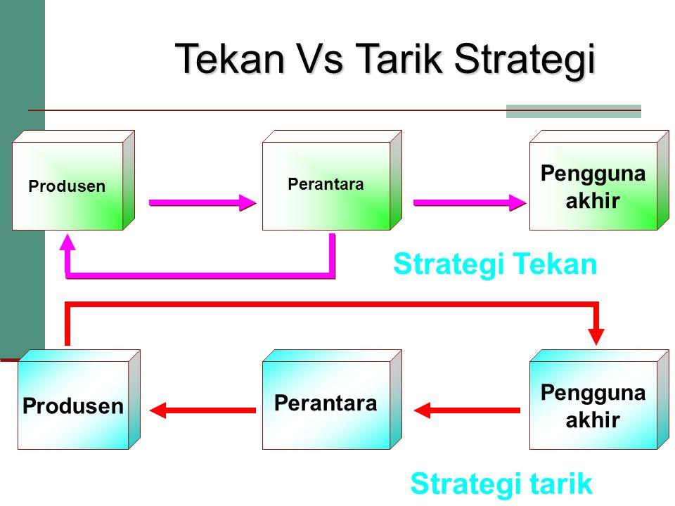 Tekan Vs Tarik Strategi Produsen Perantara Aktivitas pemasaran Pengguna akhir Aktivitas pemasaran Permin taan Perantara Permintaan Strategi Tekan Strategi tarik Pengguna akhir Aktivitas Pemasaran Permintaan
