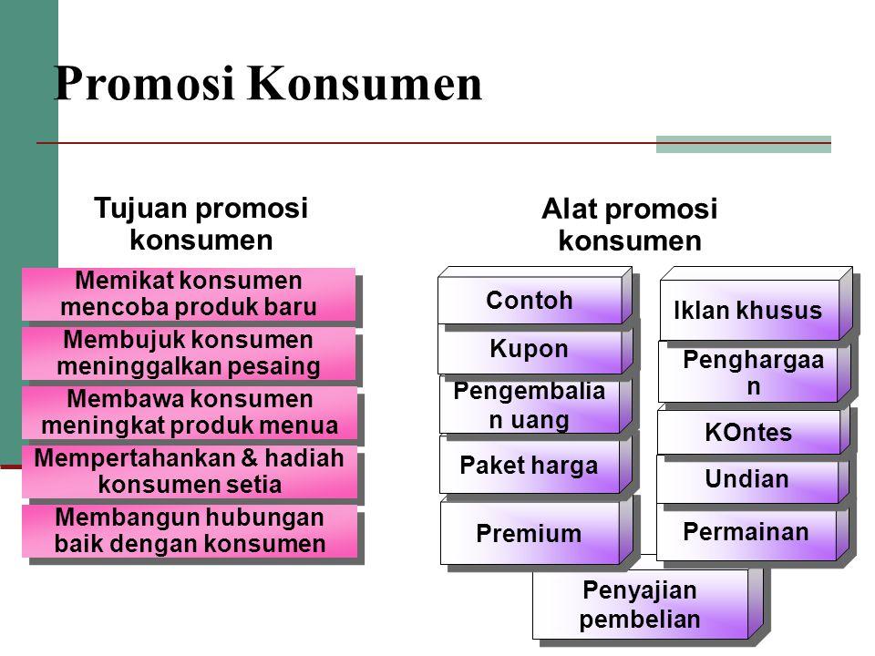 Tujuan promosi konsumen Alat promosi konsumen Penyajian pembelian Premium Paket harga Pengembalia n uang Kupon Contoh Patronage Rewards Permainan Undi