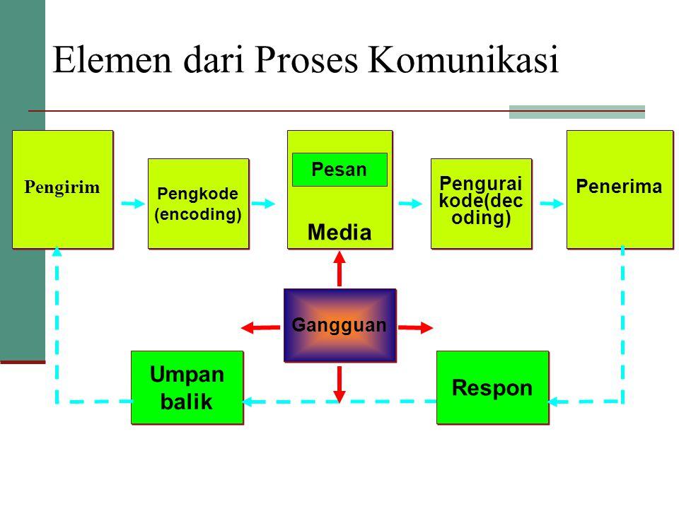 Elemen dari Proses Komunikasi Pengirim Pengkode (encoding) Pengkode (encoding) Pengurai kode(dec oding) Penerima Media Pesan Umpan balik Respon Gangguan