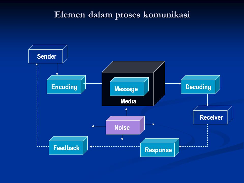 Elemen dalam proses komunikasi Sender Receiver Media Message DecodingEncoding Response Feedback Noise
