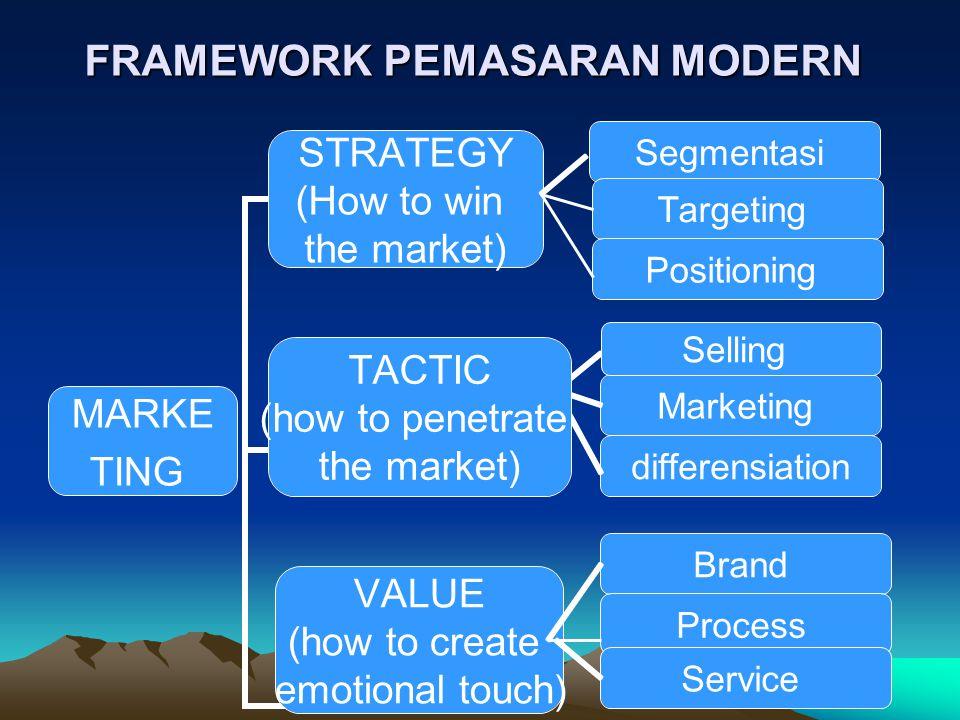 FRAMEWORK PEMASARAN MODERN Segmentasi Targeting Positioning Marketing differensiation Brand Process Service Selling