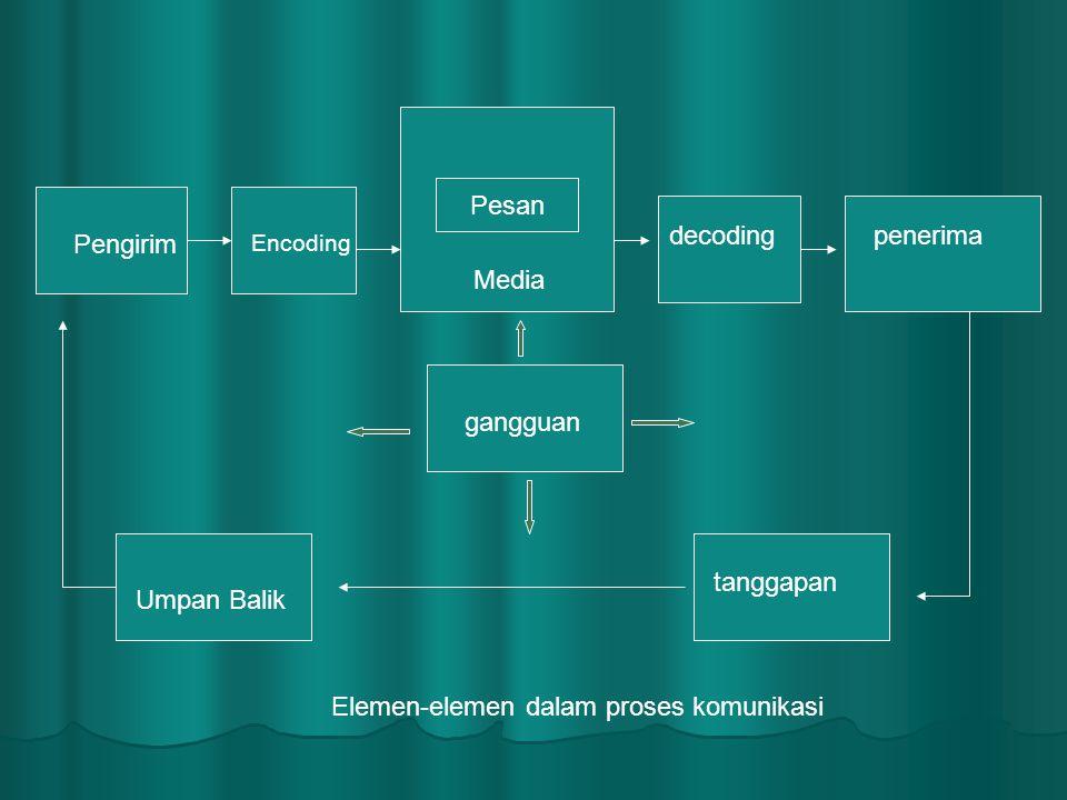Media Pesan Pengirim Encoding decodingpenerima tanggapan Umpan Balik gangguan Elemen-elemen dalam proses komunikasi